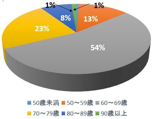会員・会友年代別内訳(2017年3月)